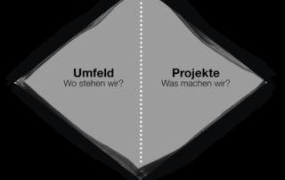 Lösungen werden leicht, Business Coaching, Sebastian Sukstorf, Hamburg, Berlin, Frankfurt, Düsseldorf, München